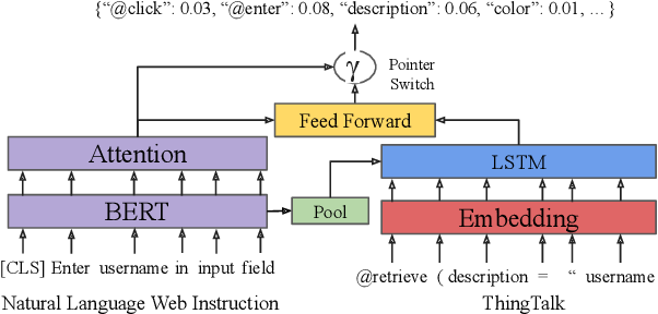 Figure 3 for Grounding Open-Domain Instructions to Automate Web Support Tasks