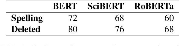 Figure 3 for Understanding How BERT Learns to Identify Edits