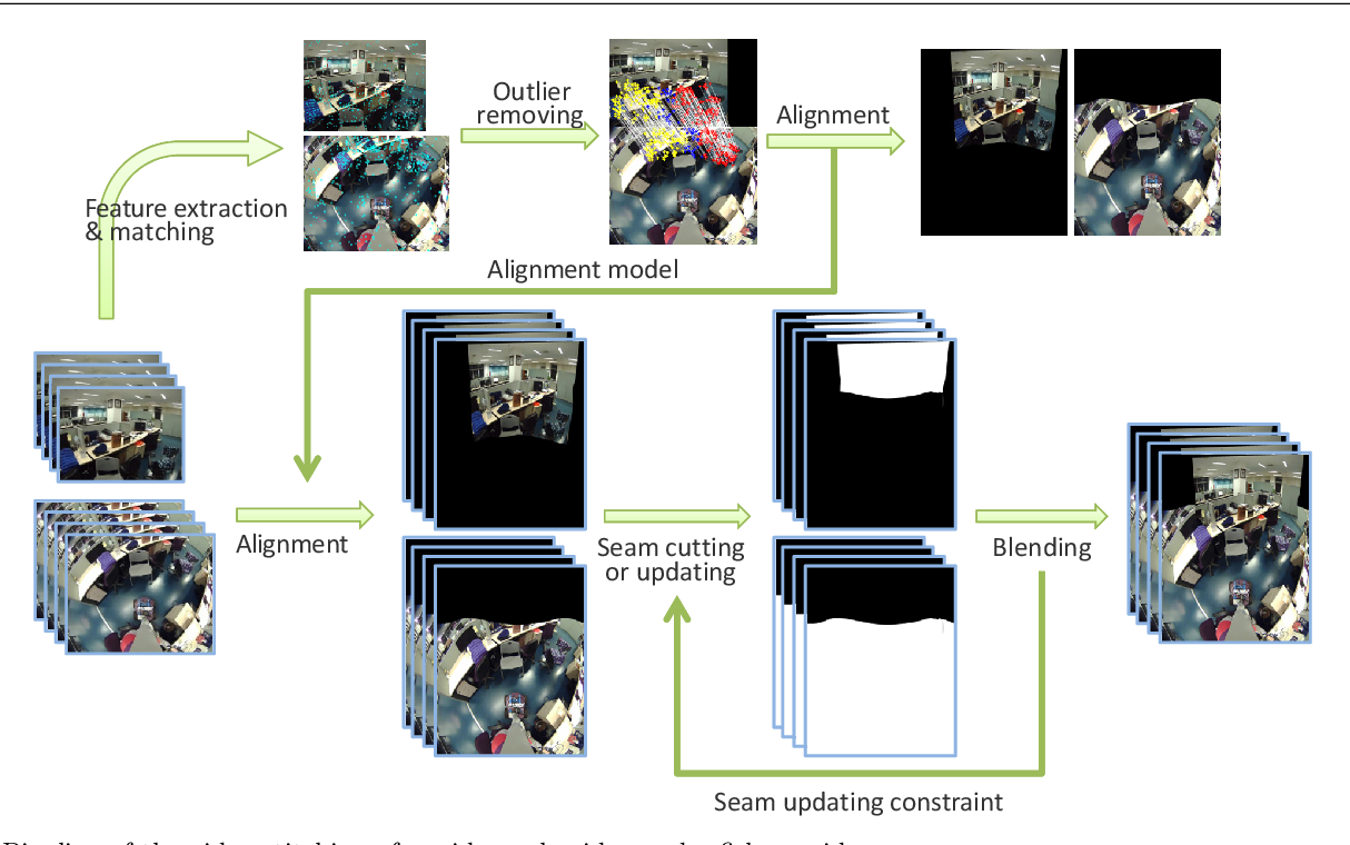 Figure 1 for Stitching Videos from a Fisheye Lens Camera and a Wide-Angle Lens Camera for Telepresence Robots