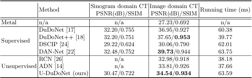 Figure 2 for U-DuDoNet: Unpaired dual-domain network for CT metal artifact reduction