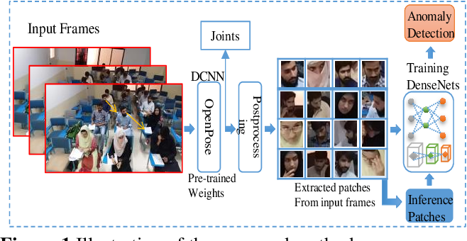 Figure 1 for Anomalous entities detection using a cascade of deep learning models