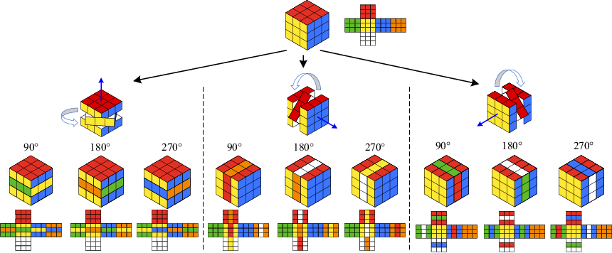 Figure 1 for Revisiting Rubik's Cube: Self-supervised Learning with Volume-wise Transformation for 3D Medical Image Segmentation