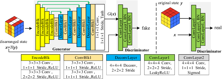 Figure 3 for Revisiting Rubik's Cube: Self-supervised Learning with Volume-wise Transformation for 3D Medical Image Segmentation