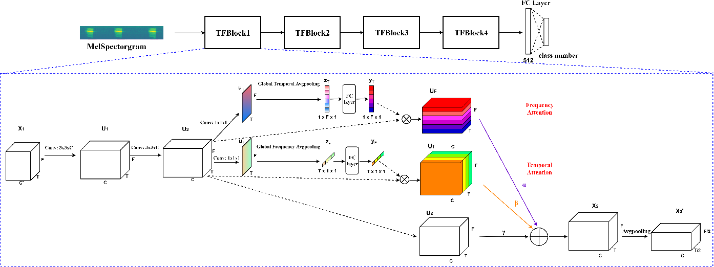 Figure 1 for Learning discriminative and robust time-frequency representations for environmental sound classification