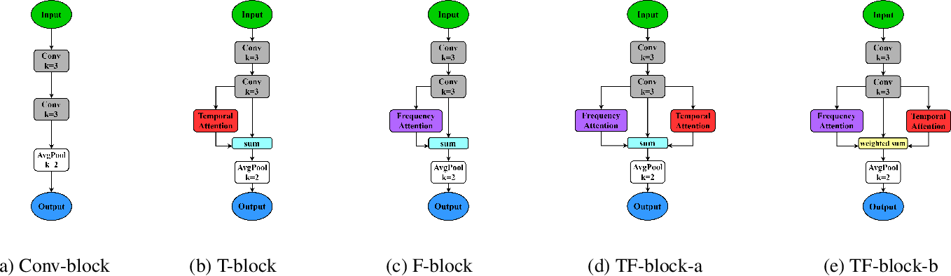 Figure 3 for Learning discriminative and robust time-frequency representations for environmental sound classification