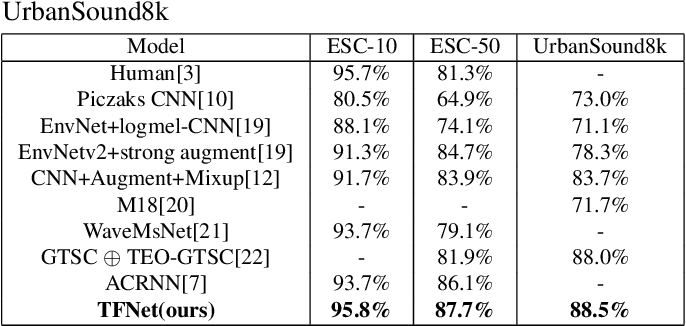 Figure 2 for Learning discriminative and robust time-frequency representations for environmental sound classification