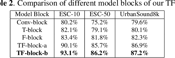Figure 4 for Learning discriminative and robust time-frequency representations for environmental sound classification