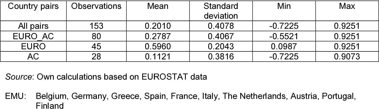 Table 1: Summary Statistics for Business Cycles Correlations between EMU and acceding countries, 1990:1-2003:3