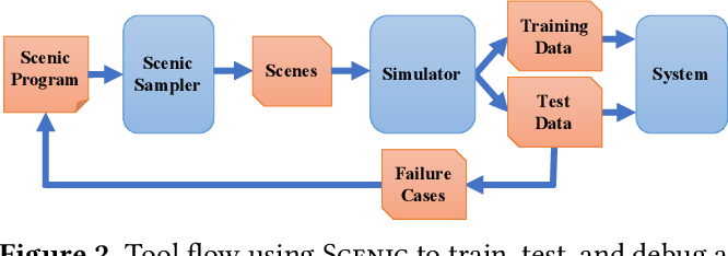 Figure 2 for Scenic: Language-Based Scene Generation