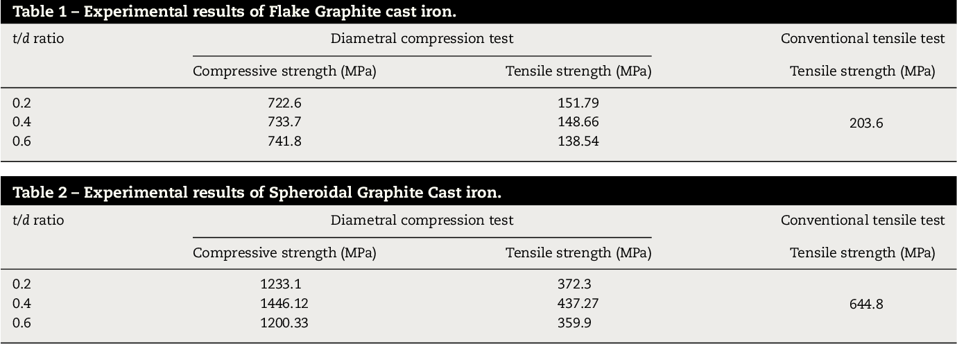 Strength evaluation of flake and spheroidal graphite cast