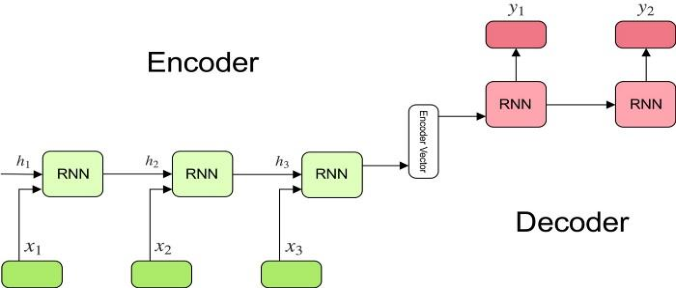 Figure 2 for Spell Correction for Azerbaijani Language using Deep Neural Networks