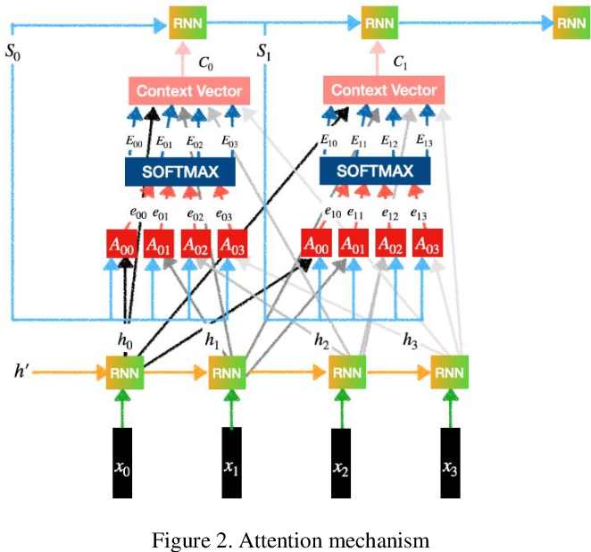 Figure 3 for Spell Correction for Azerbaijani Language using Deep Neural Networks