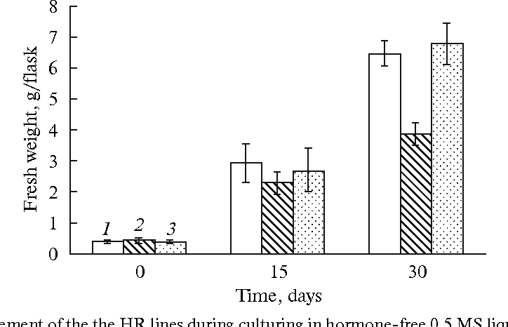 Fig. 3. The fresh weight increment of the the HR lines during culturing in hormone free 0.5 MS liquid medium. All data are the mean values of three replicates. Bars represent standard deviations.