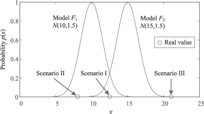 Figure 1 for A Multi-model Combination Approach for Probabilistic Wind Power Forecasting