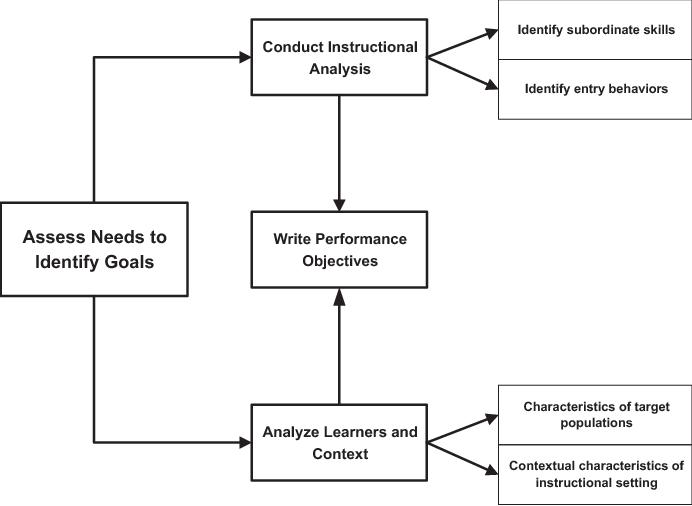 Applying Learning Theories And Instructional Design Models For