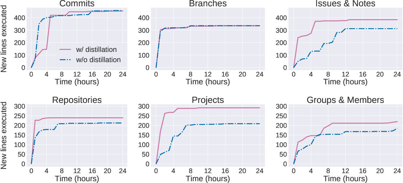 Figure 2 for Pythia: Grammar-Based Fuzzing of REST APIs with Coverage-guided Feedback and Learning-based Mutations
