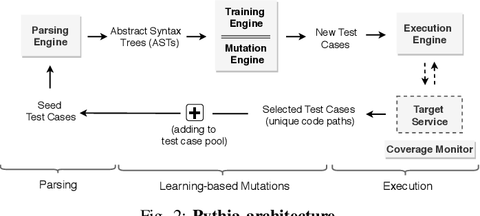 Figure 3 for Pythia: Grammar-Based Fuzzing of REST APIs with Coverage-guided Feedback and Learning-based Mutations