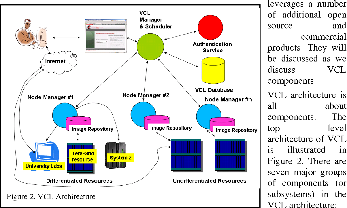 PDF] Using VCL technology to implement distributed reconfigurable