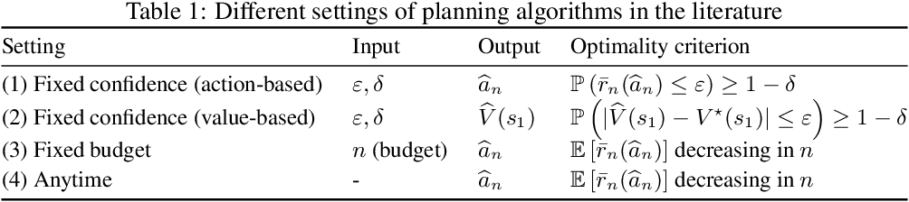Figure 1 for Planning in Markov Decision Processes with Gap-Dependent Sample Complexity