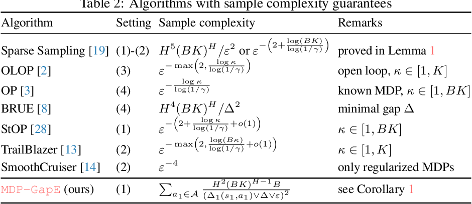 Figure 3 for Planning in Markov Decision Processes with Gap-Dependent Sample Complexity