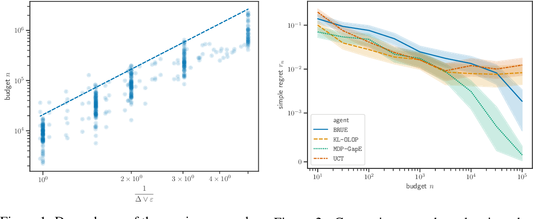 Figure 2 for Planning in Markov Decision Processes with Gap-Dependent Sample Complexity