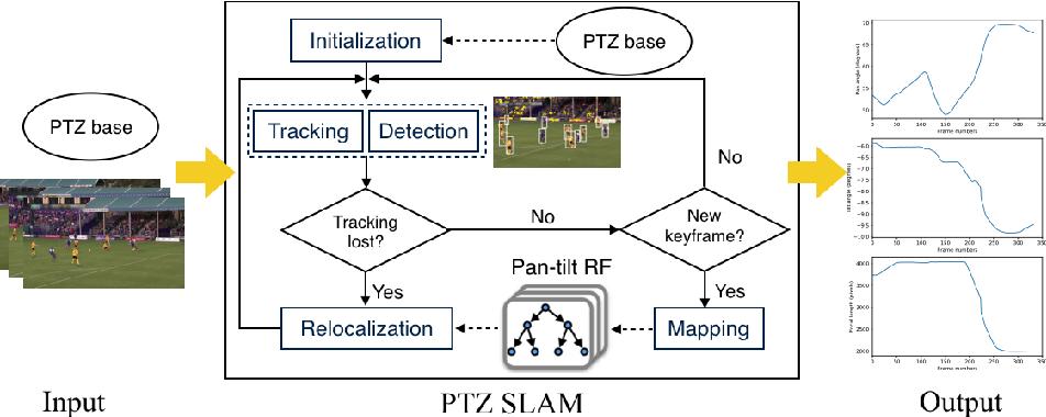 Figure 1 for Pan-tilt-zoom SLAM for Sports Videos