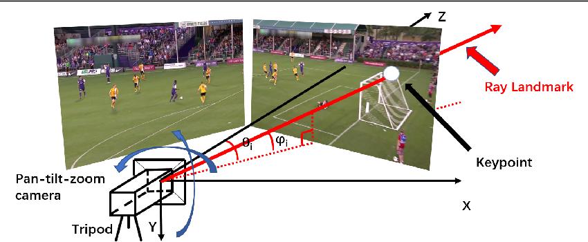Figure 2 for Pan-tilt-zoom SLAM for Sports Videos