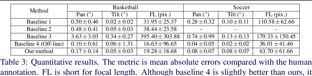 Figure 4 for Pan-tilt-zoom SLAM for Sports Videos