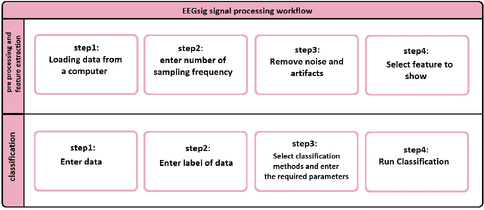 Figure 3 for EEGsig machine learning-based toolbox for End-to-End EEG signal processing