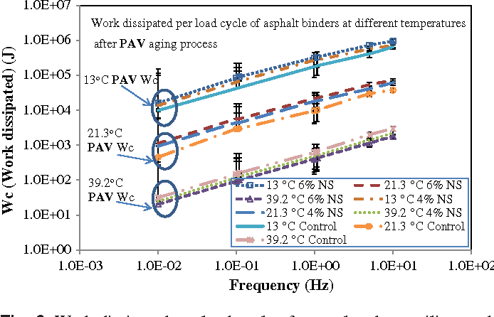 Figure 9 from Rheological Properties and Chemical Bonding of Asphalt
