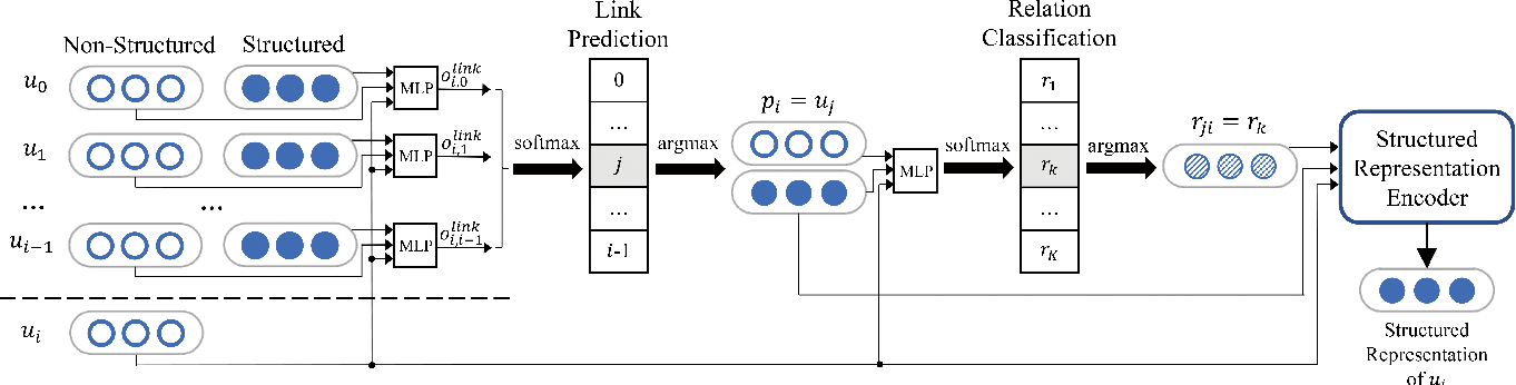 Figure 2 for A Deep Sequential Model for Discourse Parsing on Multi-Party Dialogues