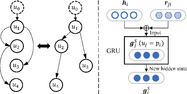 Figure 4 for A Deep Sequential Model for Discourse Parsing on Multi-Party Dialogues