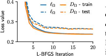 Figure 4 for Geometric Losses for Distributional Learning