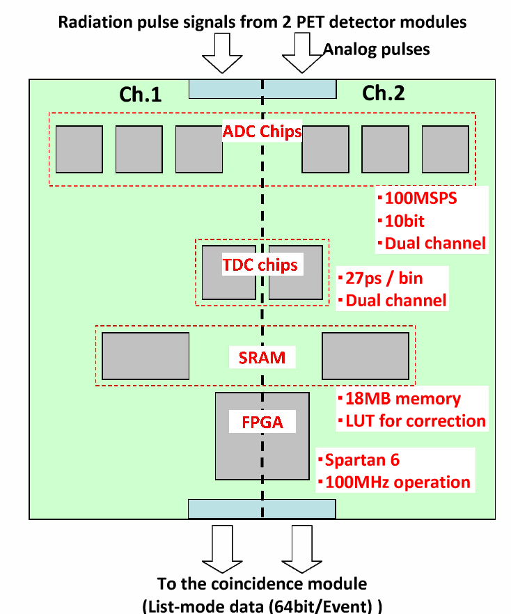 Figure 2 From Pet Data Acquisition Daq System Having Scalability