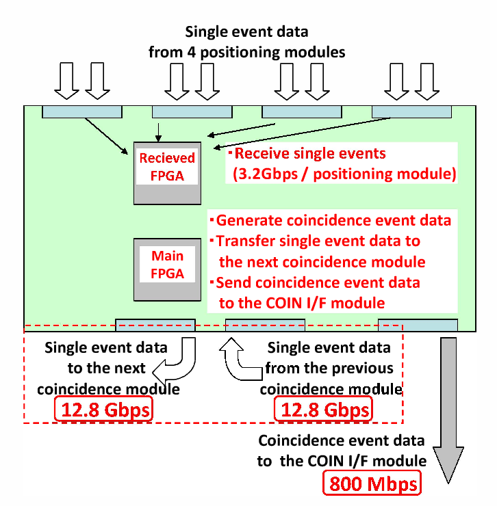 Figure 3 From Pet Data Acquisition Daq System Having Scalability