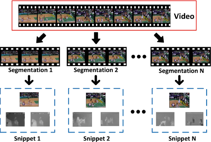 Figure 1 for Attention-based Temporal Weighted Convolutional Neural Network for Action Recognition