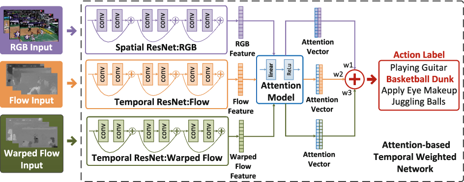 Figure 3 for Attention-based Temporal Weighted Convolutional Neural Network for Action Recognition