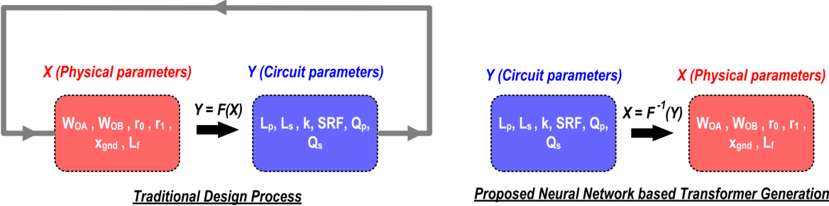 Figure 3 for Residual Network Based Direct Synthesis of EM Structures: A Study on One-to-One Transformers