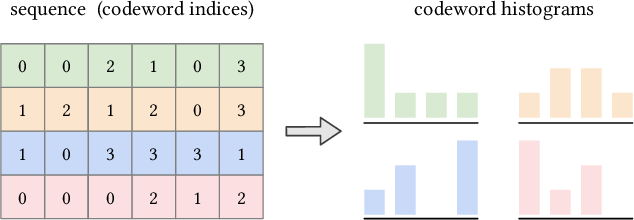 Figure 1 for Linear-Time Self Attention with Codeword Histogram for Efficient Recommendation