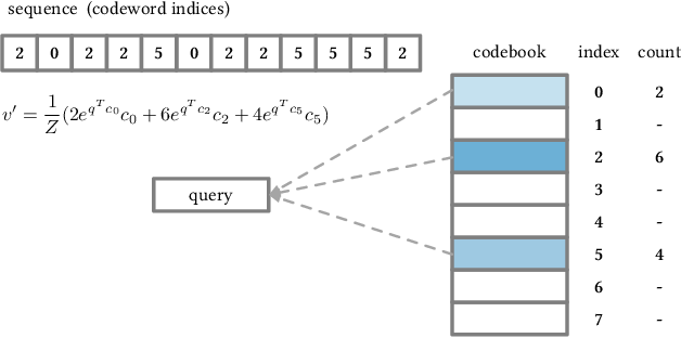 Figure 3 for Linear-Time Self Attention with Codeword Histogram for Efficient Recommendation