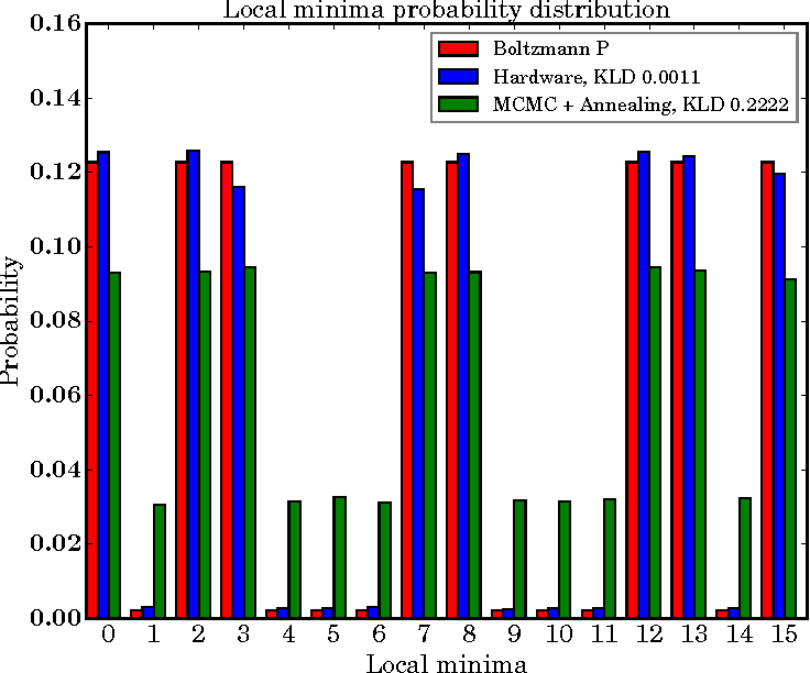 Figure 2 for Benchmarking Quantum Hardware for Training of Fully Visible Boltzmann Machines