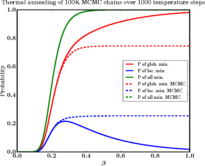 Figure 3 for Benchmarking Quantum Hardware for Training of Fully Visible Boltzmann Machines