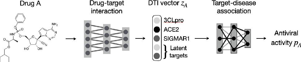 Figure 1 for Modeling Drug Combinations based on Molecular Structures and Biological Targets