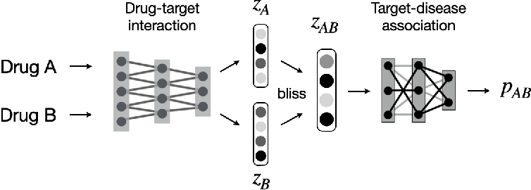 Figure 2 for Modeling Drug Combinations based on Molecular Structures and Biological Targets