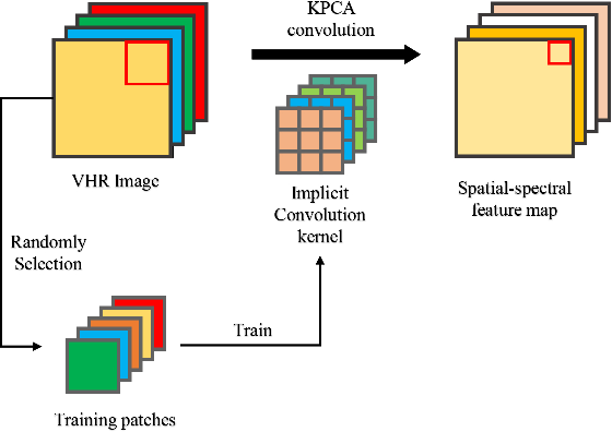Figure 1 for Unsupervised Change Detection in Multi-temporal VHR Images Based on Deep Kernel PCA Convolutional Mapping Network