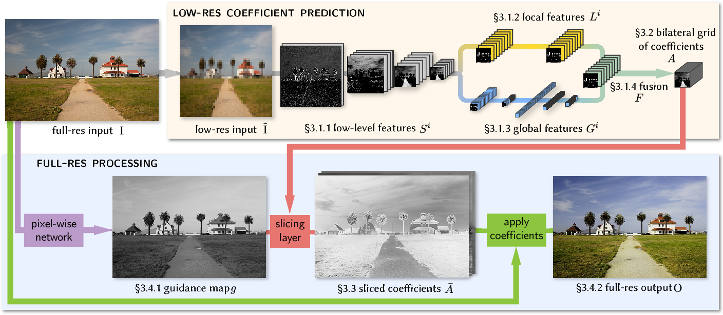 Figure 2 for Deep Bilateral Learning for Real-Time Image Enhancement
