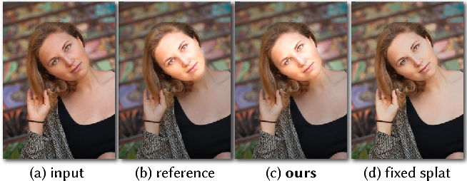 Figure 4 for Deep Bilateral Learning for Real-Time Image Enhancement