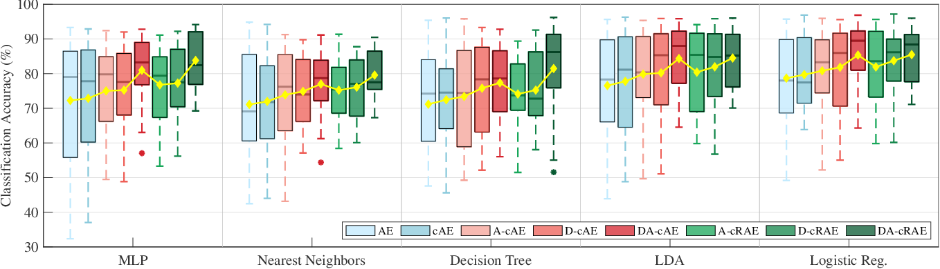 Figure 3 for Universal Physiological Representation Learning with Soft-Disentangled Rateless Autoencoders