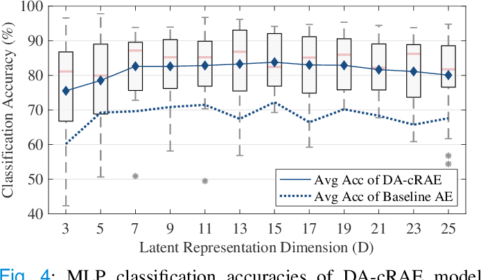 Figure 4 for Universal Physiological Representation Learning with Soft-Disentangled Rateless Autoencoders