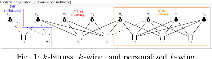 Figure 1 for Searching Personalized $k$-wing in Large and Dynamic Bipartite Graphs
